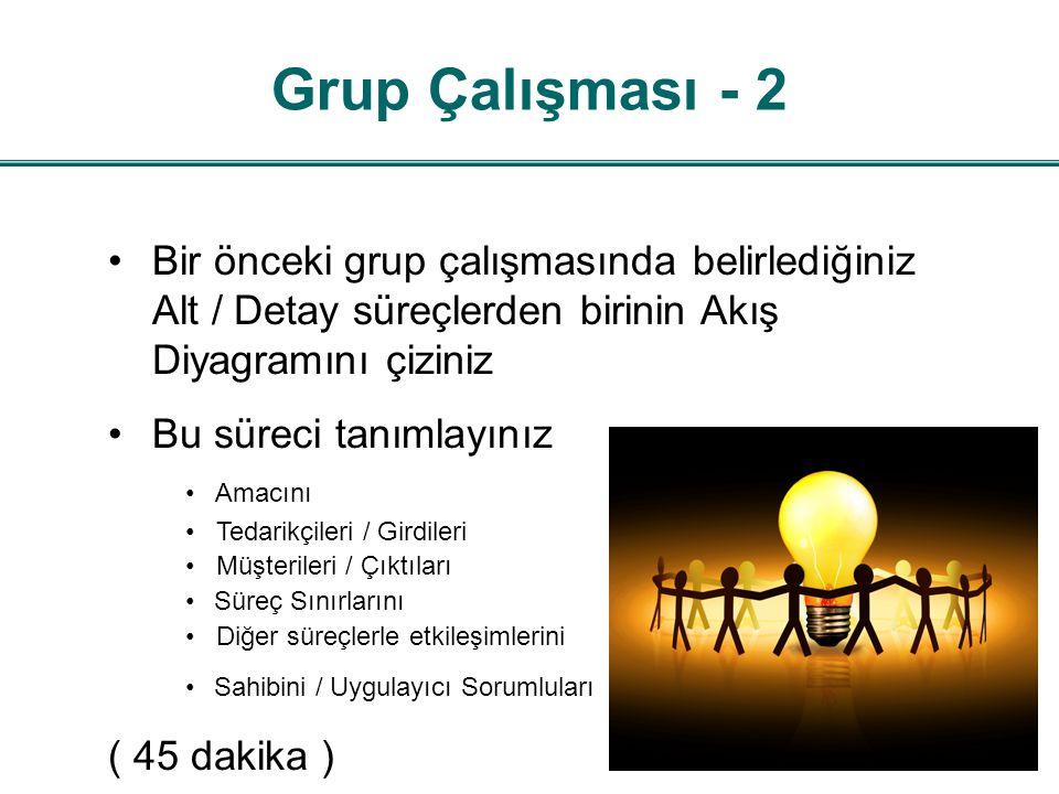 Grup Çalışması - 2 Bir önceki grup çalışmasında belirlediğiniz Alt / Detay süreçlerden birinin Akış Diyagramını çiziniz Bu süreci tanımlayınız Amacını