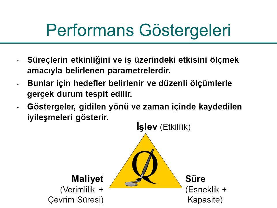 Performans Göstergeleri İşlev (Etkililik) Süre (Esneklik + Kapasite) Maliyet (Verimlilik + Çevrim Süresi) s Süreçlerin etkinliğini ve iş üzerindeki et