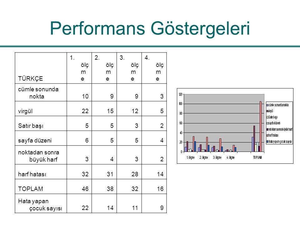 Performans Göstergeleri TÜRKÇE 1. ölç m e 2. ölç m e 3. ölç m e 4. ölç m e cümle sonunda nokta10993 virgül2215125 Satır başı5532 sayfa düzeni6554 nokt
