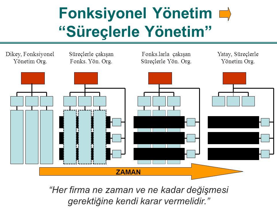Fonksiyonel Yönetim Fonksiyonel Yönetimin temel kavramları hiyerarşi ve iş bölümüdür.