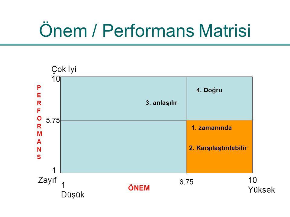 Önem / Performans Matrisi Çok İyi 10 1 Zayıf PERFORMANSPERFORMANS 5.75 1 Düşük 10 Yüksek ÖNEM 6.75 3. anlaşılır 4. Doğru 1. zamanında 2. Karşılaştırıl