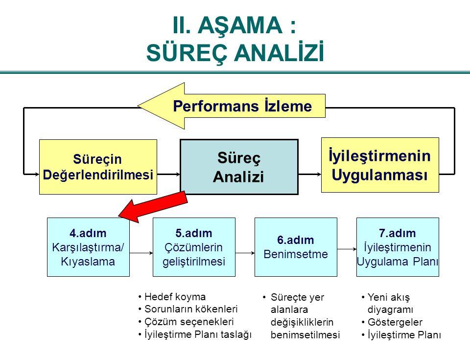 Süreç Analizi İyileştirmenin Uygulanması Süreçin Değerlendirilmesi 4.adım Karşılaştırma/ Kıyaslama 6.adım Benimsetme 5.adım Çözümlerin geliştirilmesi