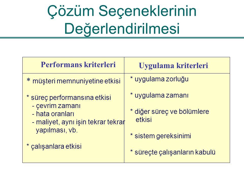 Çözüm Seçeneklerinin Değerlendirilmesi Performans kriterleri Uygulama kriterleri * müşteri memnuniyetine etkisi * süreç performansına etkisi - çevrim