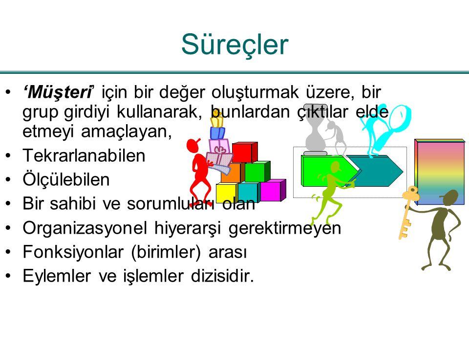 Süreçler bir veya birden fazla dönüşüm sonucu girdileri değer katılmış çıktılara çeviren işlemler dizisidir.