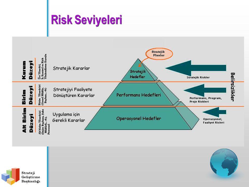 24 Risk Seviyeleri Strateji Geliştirme Başkanlığı