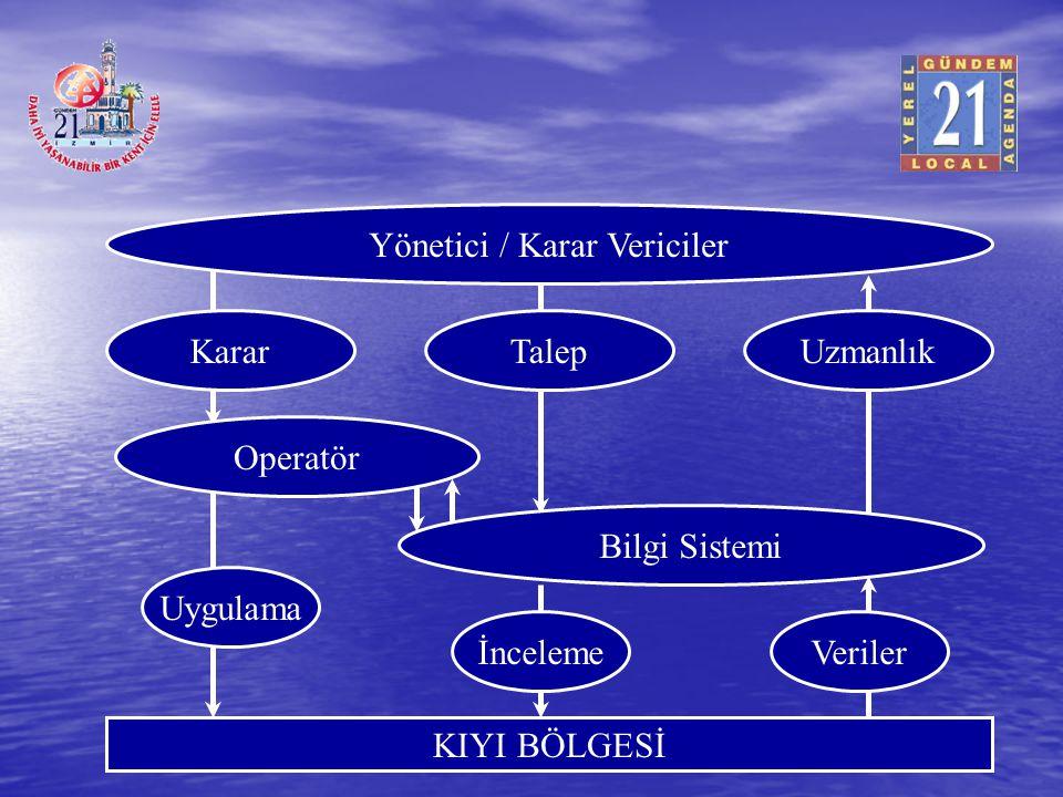 Yönetici / Karar Vericiler KararTalepUzmanlık Operatör Bilgi Sistemi Uygulama İncelemeVeriler KIYI BÖLGESİ