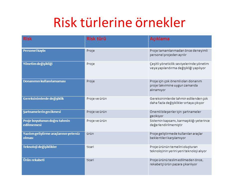 Risk türlerine örnekler RiskRisk türüAçıklama Personel kaybıProjeProje tamamlanmadan önce deneyimli personel projeden ayrılır Yönetim değişikliğiProje