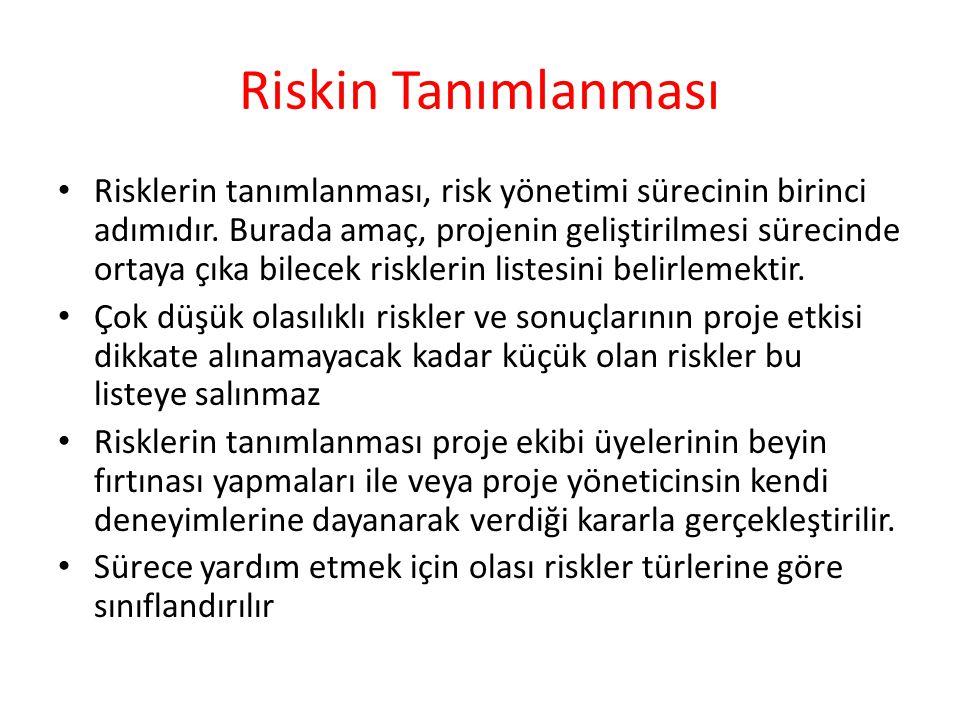 Riskin Tanımlanması Risklerin tanımlanması, risk yönetimi sürecinin birinci adımıdır. Burada amaç, projenin geliştirilmesi sürecinde ortaya çıka bilec