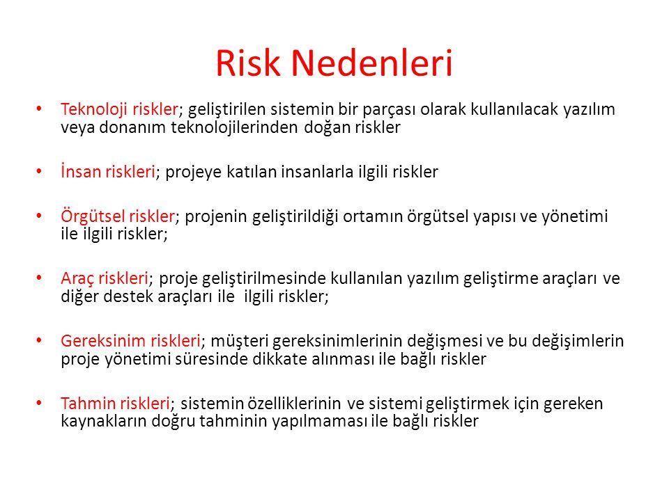 Risk Nedenleri Teknoloji riskler; geliştirilen sistemin bir parçası olarak kullanılacak yazılım veya donanım teknolojilerinden doğan riskler İnsan ris
