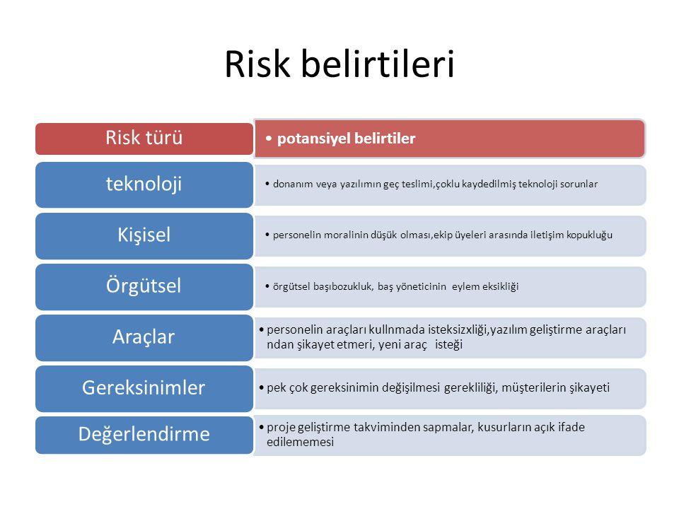 Risk belirtileri potansiyel belirtiler Risk türü donanım veya yazılımın geç teslimi,çoklu kaydedilmiş teknoloji sorunlar teknoloji personelin moralini