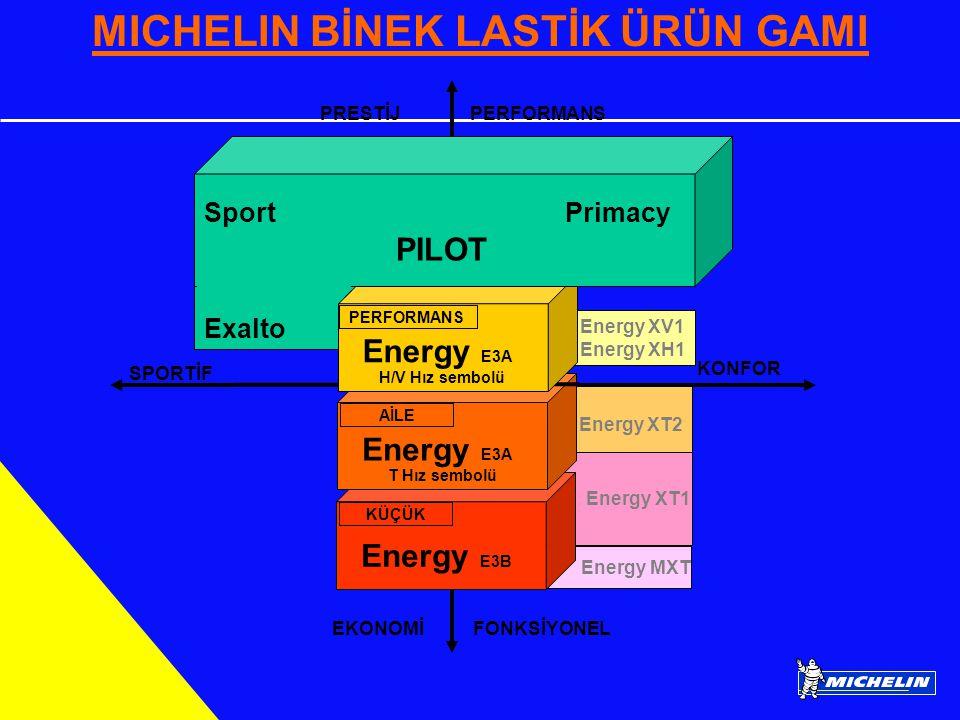 Energy XV1 Energy XH1 Energy MXT MICHELIN BİNEK LASTİK ÜRÜN GAMI Energy XT2 Energy XT1 Energy E3B KÜÇÜK Energy E3A T Hız sembolü AİLE Energy E3A H/V Hız sembolü SPORTİF KONFOR EKONOMİ FONKSİYONEL PRESTİJ PERFORMANS Sport Primacy PILOT Exalto PERFORMANS