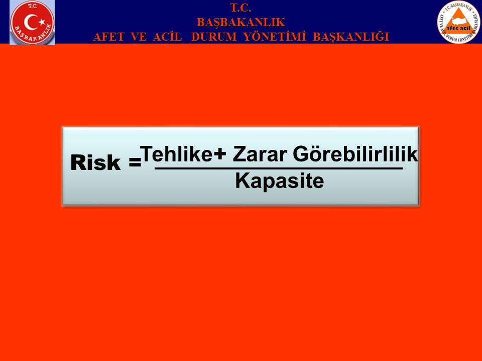 Risk = Kapasite Tehlike + Zarar Görebilirlilik T.C.BAŞBAKANLIK AFET VE ACİL DURUM YÖNETİMİ BAŞKANLIĞI