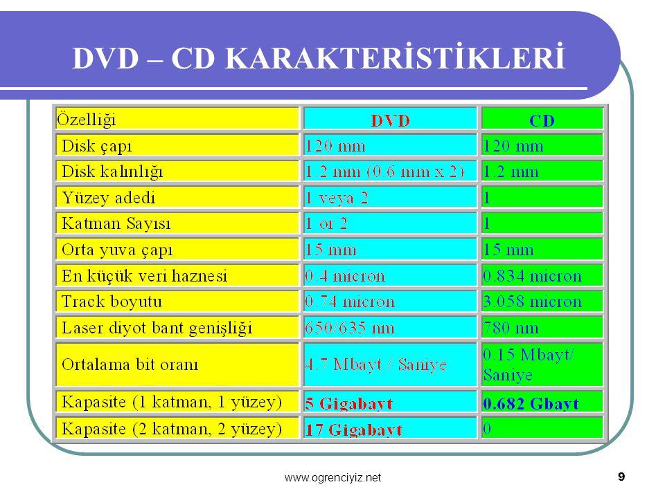 www.ogrenciyiz.net 8 WORM (Write Once Read Many) Diskler CD-ROM'larda olduğu gibi WORM'lar da aynı bilgiye çok kez erişim için kullanılırlar. Ama WORM