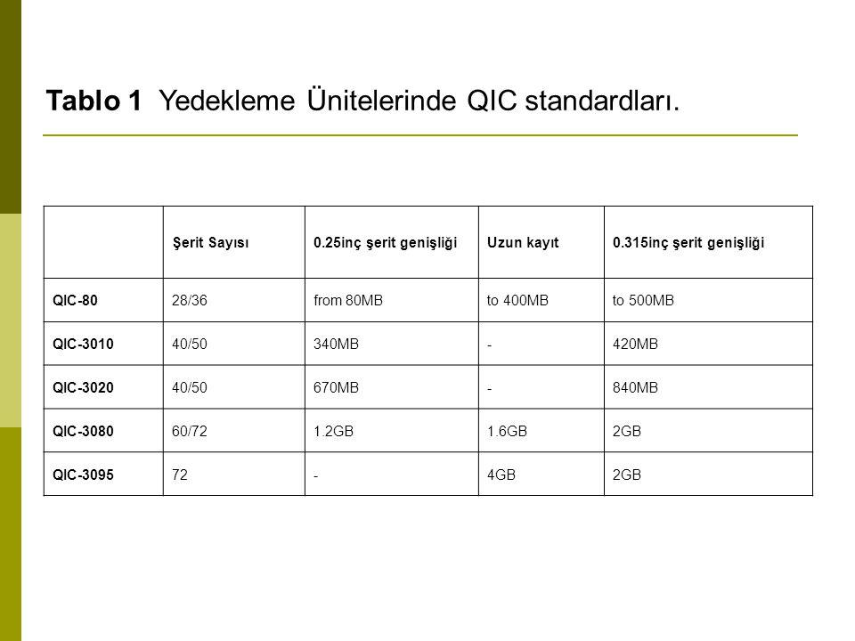 Tablo 1 Yedekleme Ünitelerinde QIC standardları. Şerit Sayısı0.25inç şerit genişliğiUzun kayıt0.315inç şerit genişliği QIC-8028/36from 80MBto 400MBto