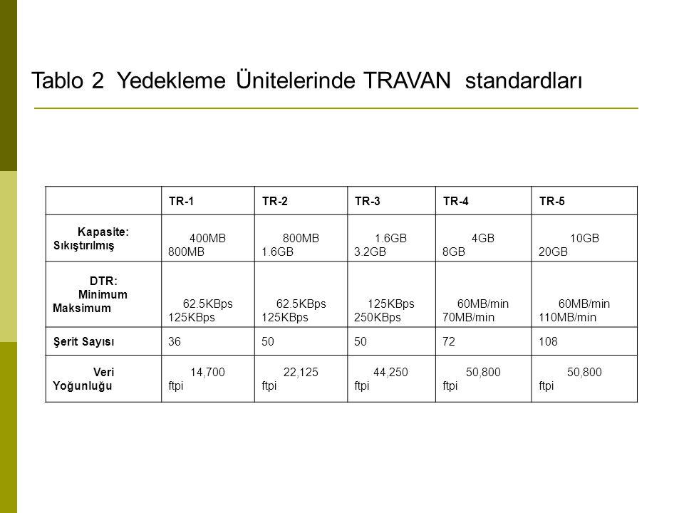 Tablo 2 Yedekleme Ünitelerinde TRAVAN standardları TR-1TR-2TR-3TR-4TR-5 Kapasite: Sıkıştırılmış 400MB 800MB 800MB 1.6GB 1.6GB 3.2GB 4GB 8GB 10GB 20GB
