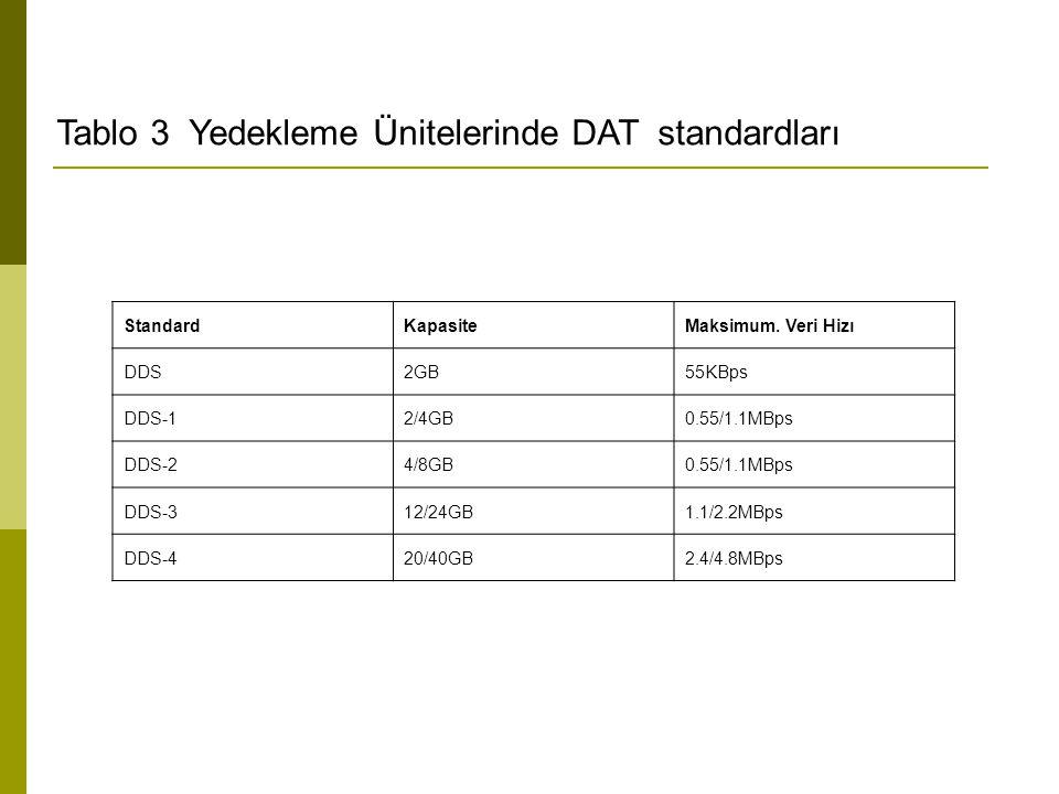 Tablo 3 Yedekleme Ünitelerinde DAT standardları StandardKapasiteMaksimum. Veri Hizı DDS2GB55KBps DDS-12/4GB0.55/1.1MBps DDS-24/8GB0.55/1.1MBps DDS-312
