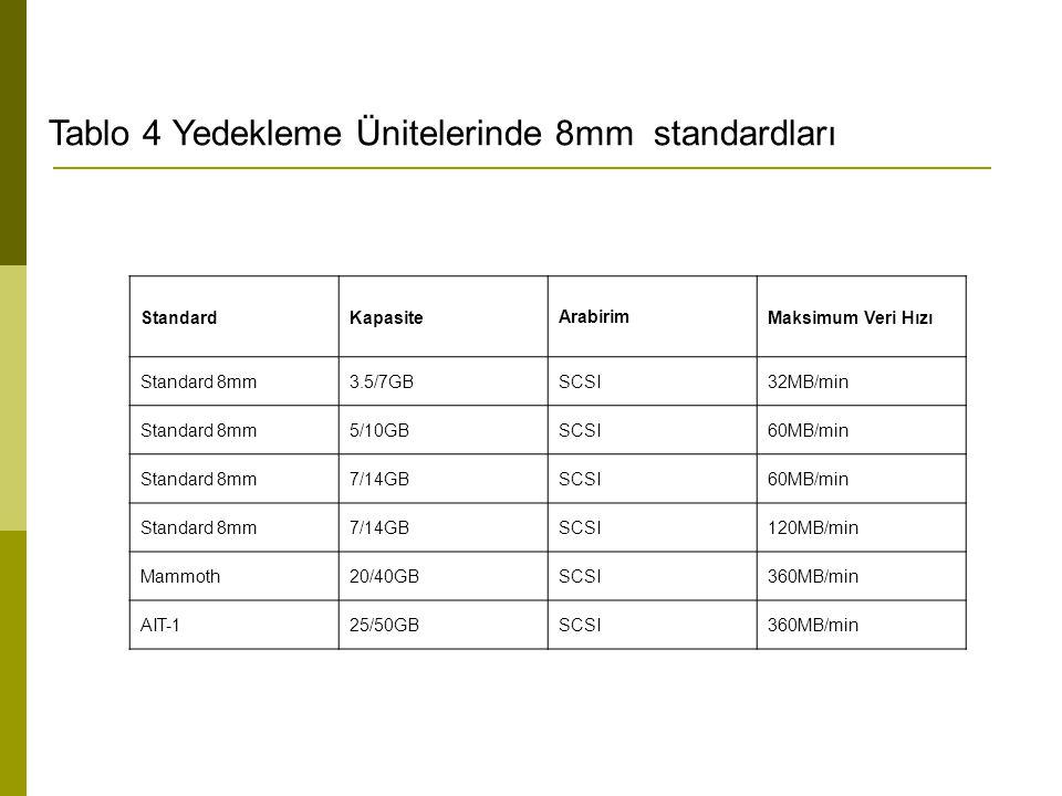 Tablo 4 Yedekleme Ünitelerinde 8mm standardları StandardKapasiteArabirimMaksimum Veri Hızı Standard 8mm3.5/7GBSCSI32MB/min Standard 8mm5/10GBSCSI60MB/