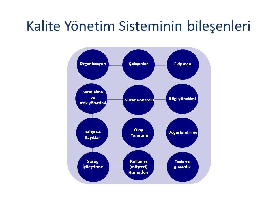 Kalite Yönetim Sisteminin bileşenleri OrganizasyonÇalışanlar Ekipman Satın alma ve stok yönetimi Süreç Kontrolü Bilgi yönetimi Belge ve Kayıtlar Olay Yönetimi Değerlendirme Süreç İyileştirme Kullanıcı (müşteri) Hizmetleri Tesis ve güvenlik