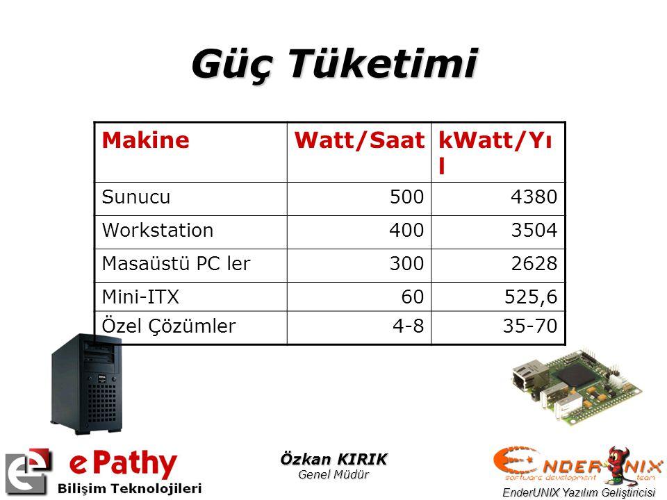EnderUNIX Yazılım Geliştiricisi Özkan KIRIK Genel Müdür Güç Tüketimi MakineWatt/SaatkWatt/Yı l Sunucu5004380 Workstation4003504 Masaüstü PC ler3002628 Mini-ITX60525,6 Özel Çözümler4-835-70