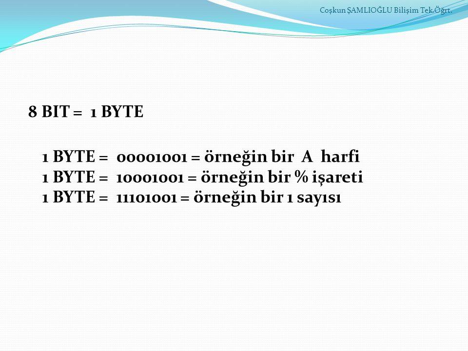 8 BIT = 1 BYTE 1 BYTE = 00001001 = örneğin bir A harfi 1 BYTE = 10001001 = örneğin bir % işareti 1 BYTE = 11101001 = örneğin bir 1 sayısı Coşkun ŞAMLI