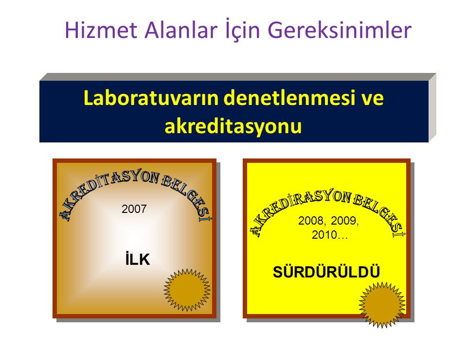 Laboratuvarın denetlenmesi ve akreditasyonu Hizmet Alanlar İçin Gereksinimler 2007 İLK 2008, 2009, 2010… SÜRDÜRÜLDÜ