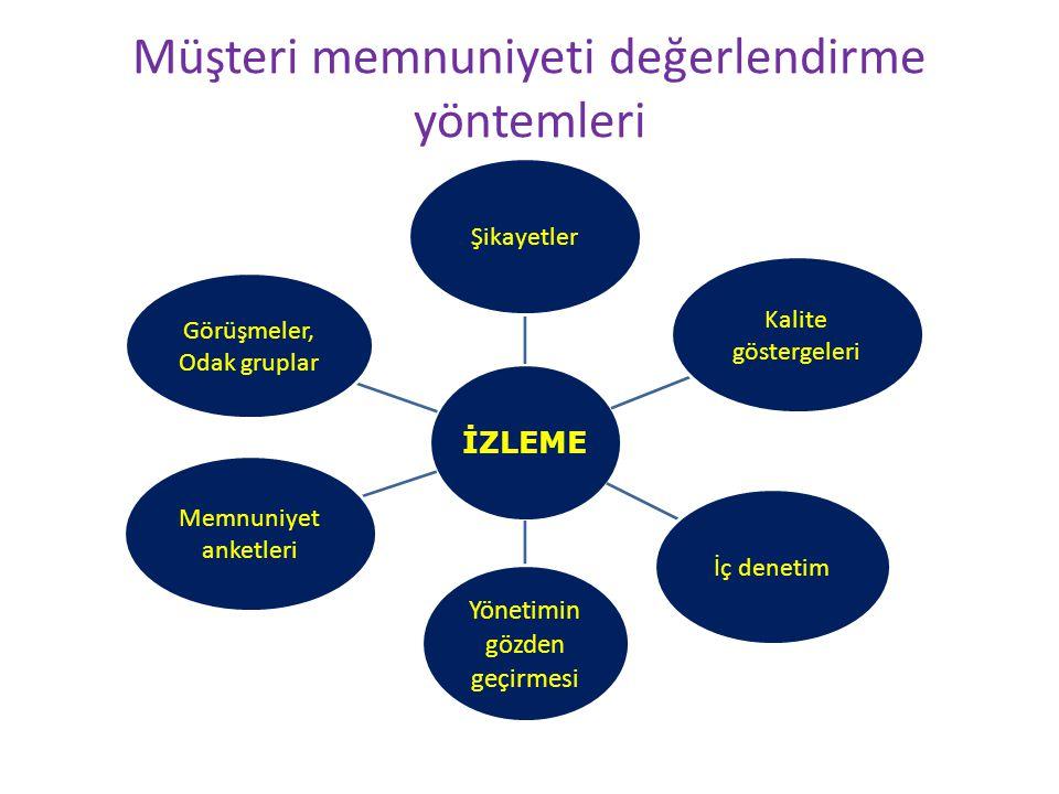 Müşteri memnuniyeti değerlendirme yöntemleri İZLEME Şikayetler Kalite göstergeleri İç denetim Yönetimin gözden geçirmesi Memnuniyet anketleri Görüşmeler, Odak gruplar