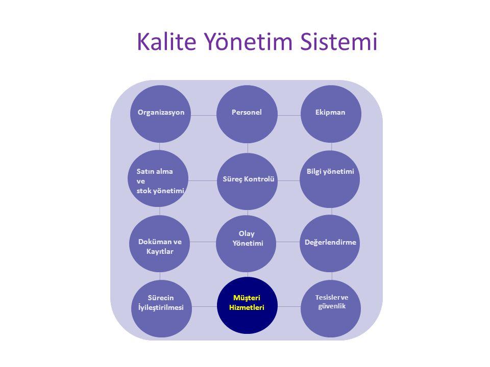 Kalite Yönetim Sistemi OrganizasyonPersonel Ekipman Satın alma ve stok yönetimi Süreç Kontrolü Bilgi yönetimi Doküman ve Kayıtlar Olay Yönetimi Değerlendirme Sürecin İyileştirilmesi Tesisler ve güvenlik Müşteri Hizmetleri