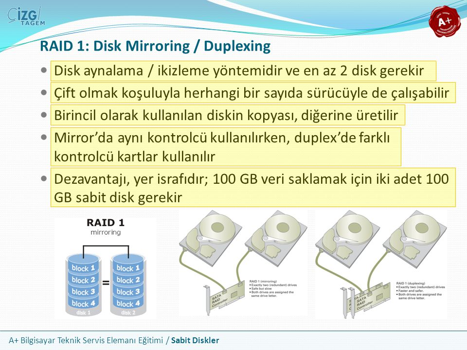 A+ Bilgisayar Teknik Servis Elemanı Eğitimi / Sabit Diskler Disk aynalama / ikizleme yöntemidir ve en az 2 disk gerekir Çift olmak koşuluyla herhangi