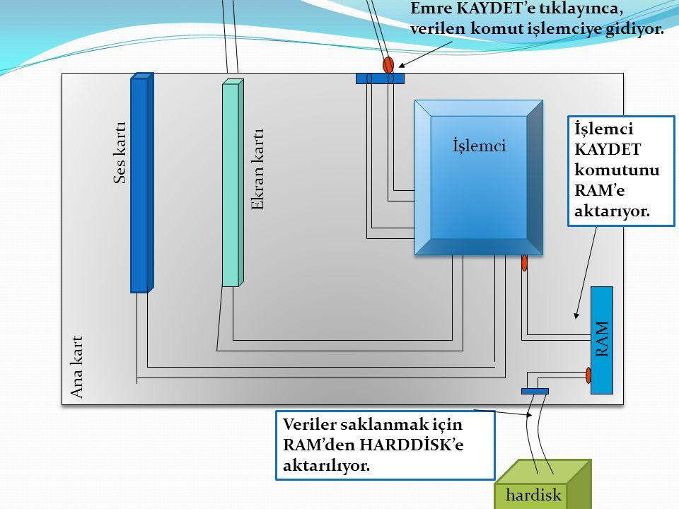 Emre KAYDET'e tıklayınca, verilen komut işlemciye gidiyor. İşlemci KAYDET komutunu RAM'e aktarıyor. Veriler saklanmak için RAM'den HARDDİSK'e aktarılı