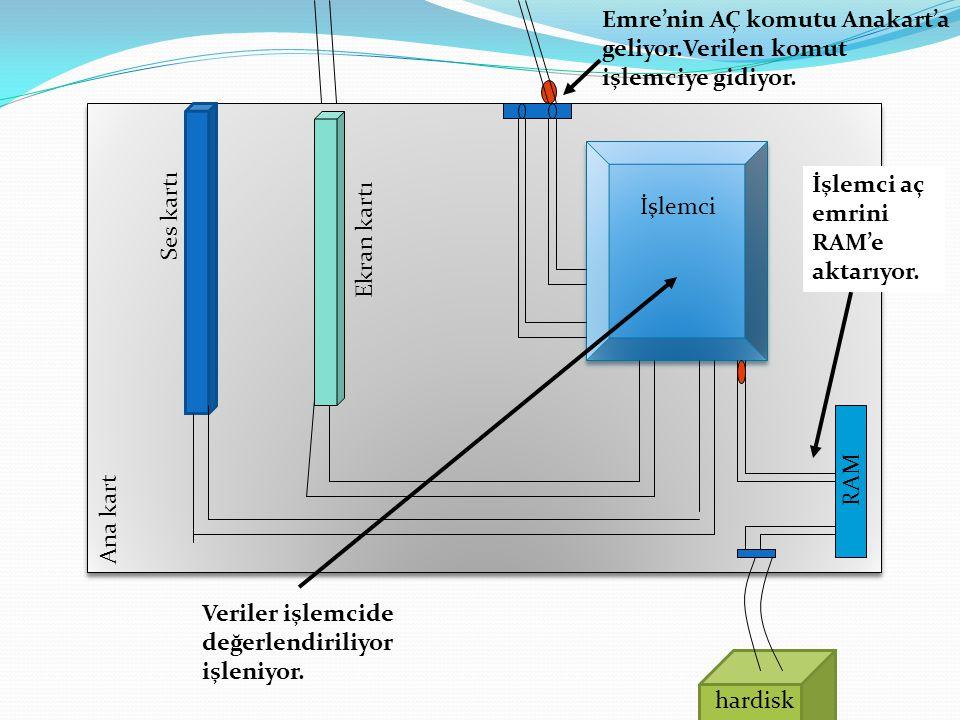 Emre'nin AÇ komutu Anakart'a geliyor.Verilen komut işlemciye gidiyor. Veriler işlemcide değerlendiriliyor işleniyor. İşlemci aç emrini RAM'e aktarıyor