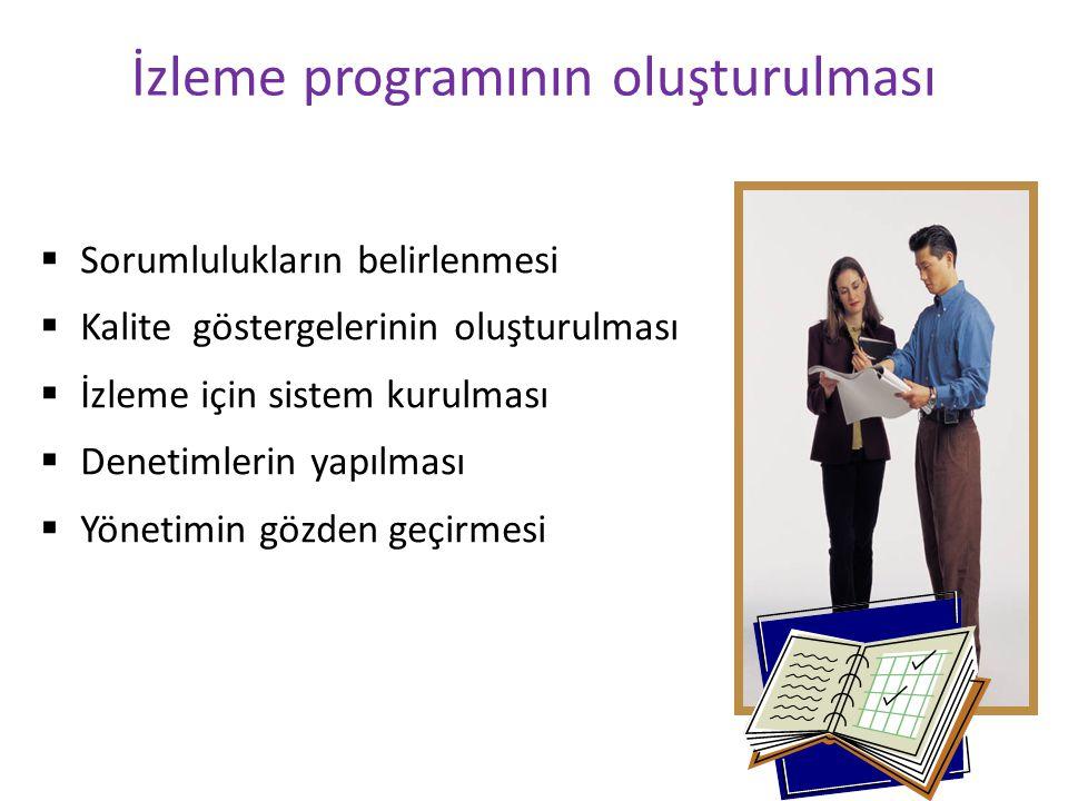 İzleme programının oluşturulması  Sorumlulukların belirlenmesi  Kalite göstergelerinin oluşturulması  İzleme için sistem kurulması  Denetimlerin y