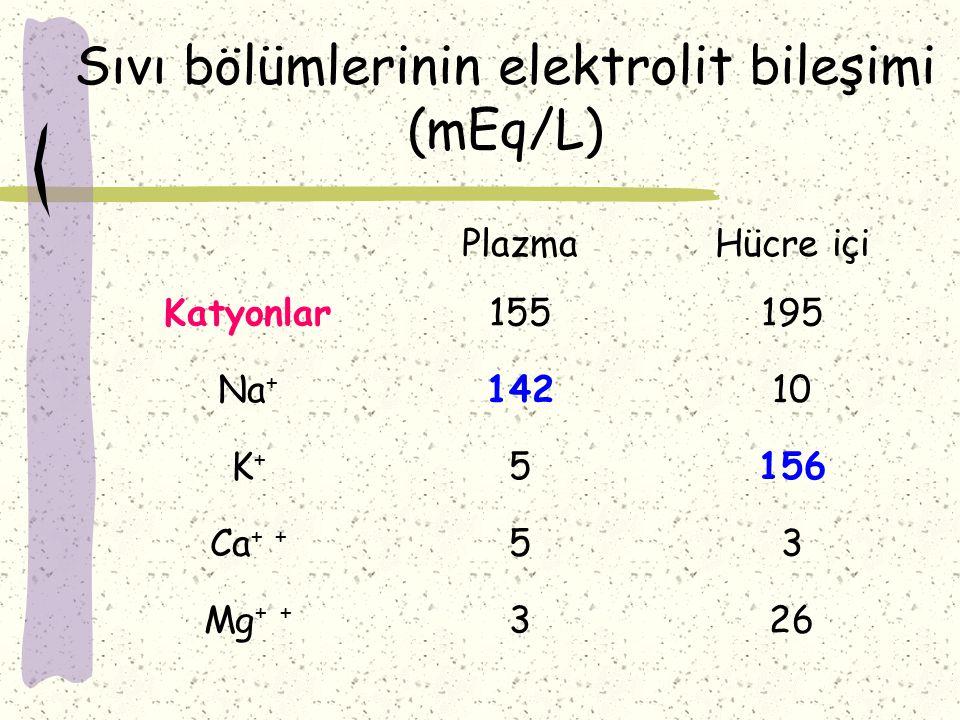 Sıvı bölümlerinin elektrolit bileşimi (mEq/L) PlazmaHücre içi Katyonlar155195 Na + 14210 K+K+ 5156 Ca + + 53 Mg + + 326