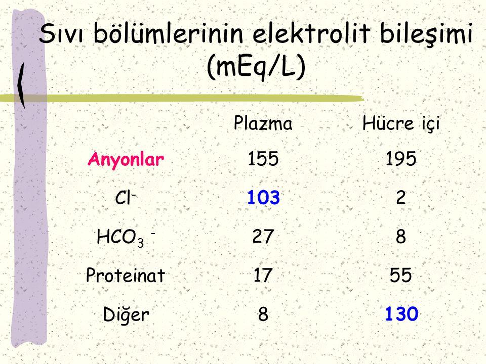 Sıvı bölümlerinin elektrolit bileşimi (mEq/L) PlazmaHücre içi Anyonlar155195 Cl - 1032 HCO 3 - 278 Proteinat1755 Diğer8130
