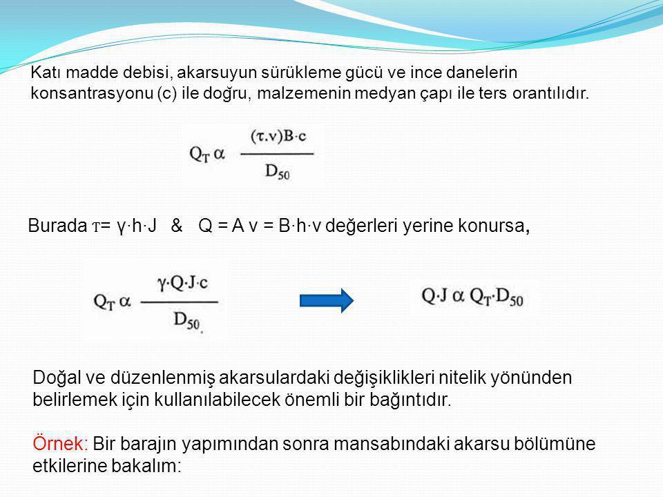Burada Ƭ = γ·h·J & Q = A v = B·h·v değerleri yerine konursa, Doğal ve düzenlenmiş akarsulardaki değişiklikleri nitelik yönünden belirlemek için kullanılabilecek önemli bir bağıntıdır.
