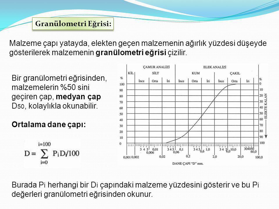 Granülometri Eğrisi: Malzeme çapı yatayda, elekten geçen malzemenin ağırlık yüzdesi düşeyde gösterilerek malzemenin granülometri eğrisi çizilir.