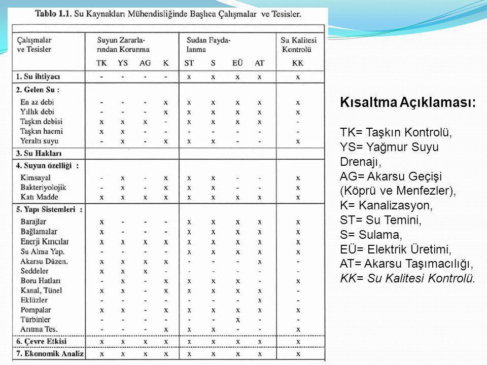 Kısaltma Açıklaması: TK= Taşkın Kontrolü, YS= Yağmur Suyu Drenajı, AG= Akarsu Geçişi (Köprü ve Menfezler), K= Kanalizasyon, ST= Su Temini, S= Sulama, EÜ= Elektrik Üretimi, AT= Akarsu Taşımacılığı, KK= Su Kalitesi Kontrolü.