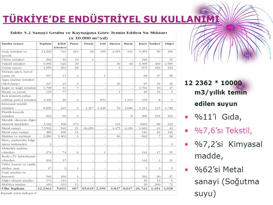 TEKSTİL SEKTÖRÜNÜN DURUMU Türkiye'de Tekstil Endüstrisi Toplam İhracat gelirlerinin %25,8 Toplam Endüstriyel Üretimin %13 TEKSTİL ENDÜSTRİSİNDE KULLANILAN: Hammaddeler (Doğal ve Sentetik) Kimyasal maddeler Gerçekleştirilen işlemler Uygulanan teknolojiler Farklı su kullanımı Dinamik bir yapı Atıksu karakterizasyonu ve Uygulanan Arıtma teknolojisi