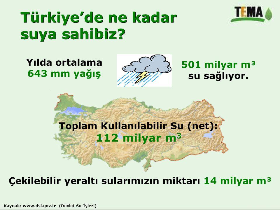 Yılda ortalama 643 mm yağış 501 milyar m³ su sağlıyor. Çekilebilir yeraltı sularımızın miktarı 14 milyar m³ Türkiye'de ne kadar suya sahibiz? Türkiye'