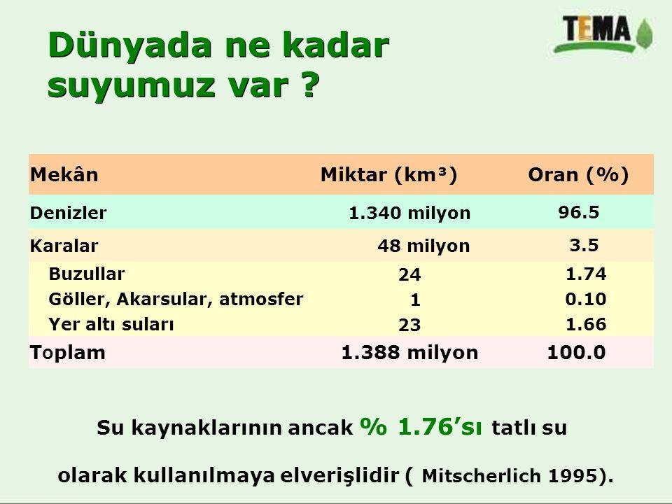 Su kaynaklarının ancak % 1.76'sı tatlı su olarak kullanılmaya elverişlidir ( Mitscherlich 1995). MekânMiktar (km³) Oran (%) Denizler1.340 milyon 96.5