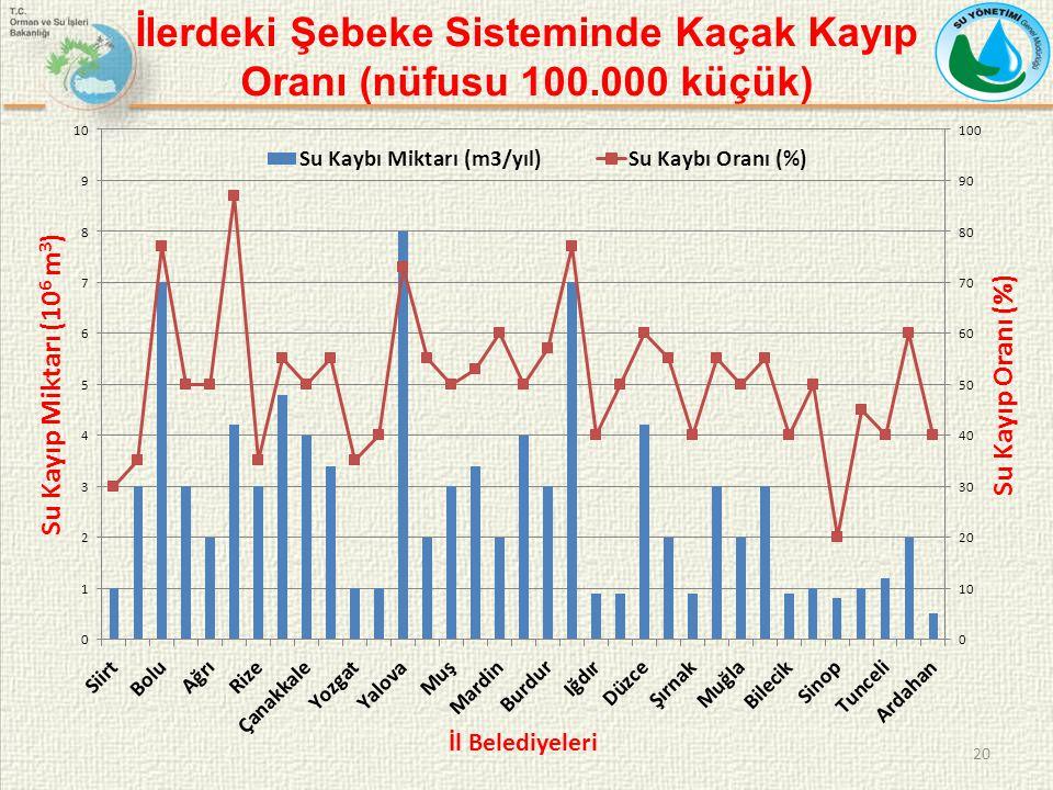 İlerdeki Şebeke Sisteminde Kaçak Kayıp Oranı (nüfusu 100.000 küçük) 20