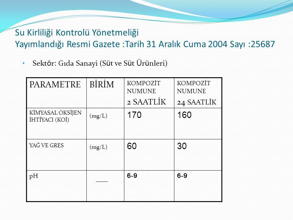 Su Kirliliği Kontrolü Yönetmeliği Yayımlandığı Resmi Gazete :Tarih 31 Aralık Cuma 2004 Sayı :25687 PARAMETREBİRİM KOMPOZİT NUMUNE 2 SAATLİK KOMPOZİT NUMUNE 24 SAATLİK KİMYASAL OKSİJEN İHTİYACI (KOİ) (mg/L) 170160 YAĞ VE GRES (mg/L) 6030 pH 6-9 Sekt ö r: Gıda Sanayi (S ü t ve S ü t Ü r ü nleri)