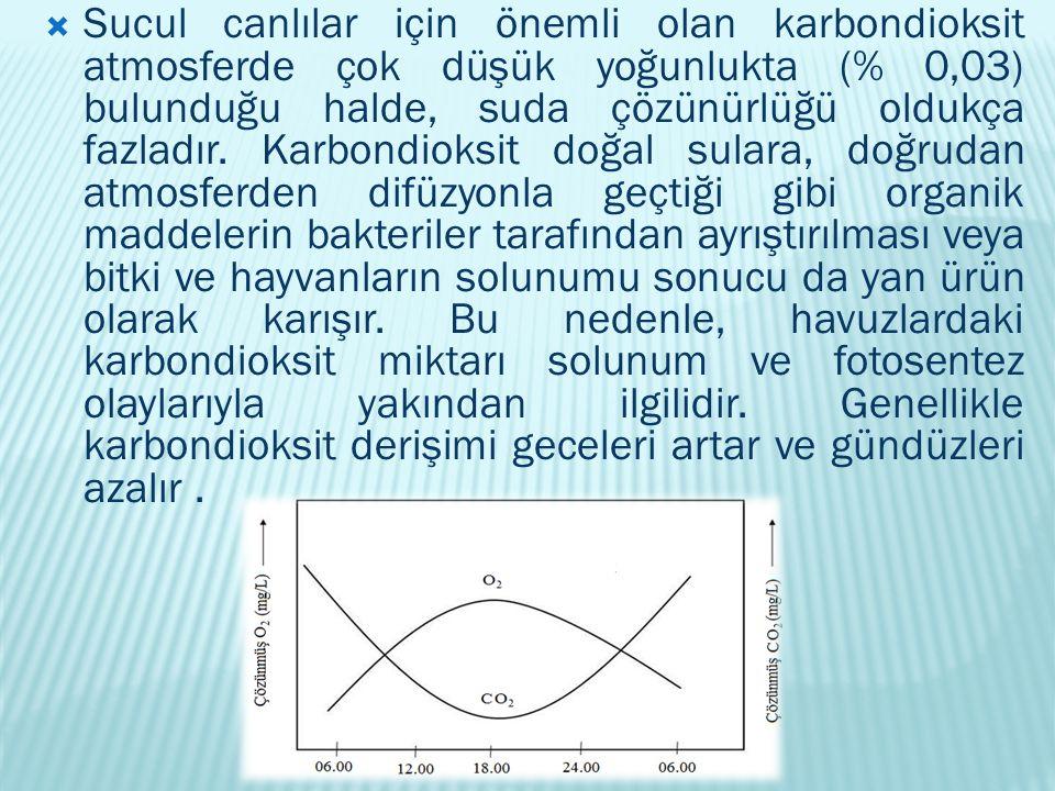  Sucul canlılar için önemli olan karbondioksit atmosferde çok düşük yoğunlukta (% 0,03) bulunduğu halde, suda çözünürlüğü oldukça fazladır. Karbondio