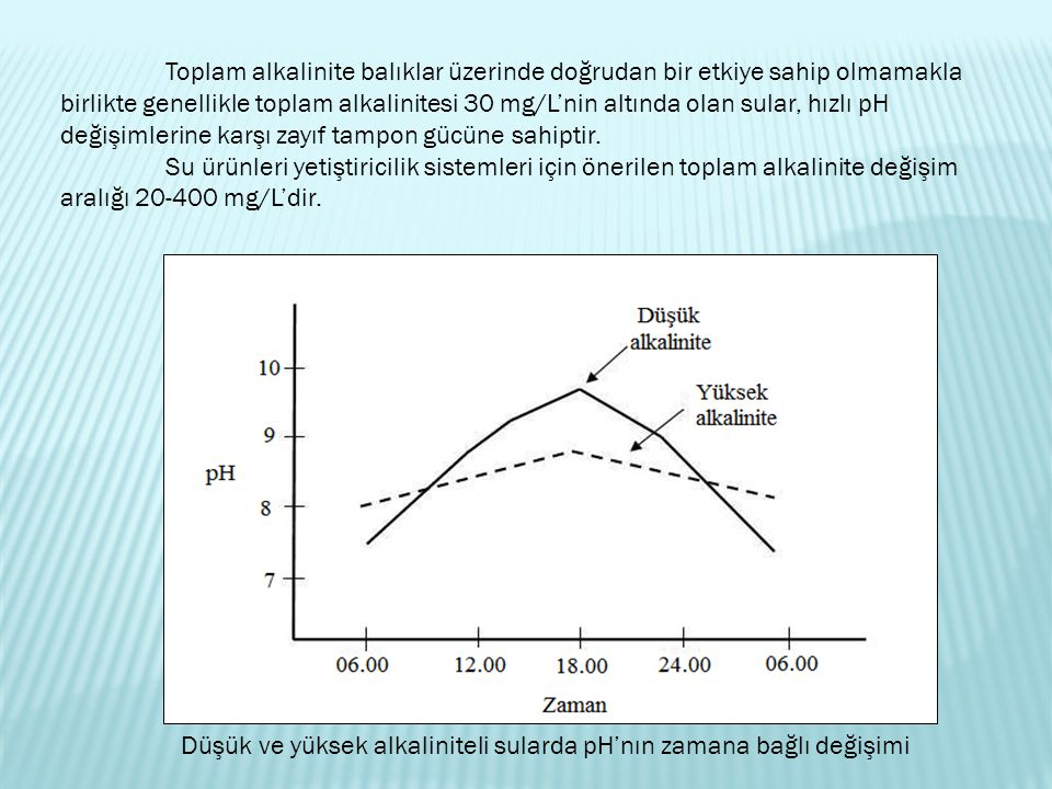 Düşük ve yüksek alkaliniteli sularda pH'nın zamana bağlı değişimi Toplam alkalinite balıklar üzerinde doğrudan bir etkiye sahip olmamakla birlikte genellikle toplam alkalinitesi 30 mg/L'nin altında olan sular, hızlı pH değişimlerine karşı zayıf tampon gücüne sahiptir.