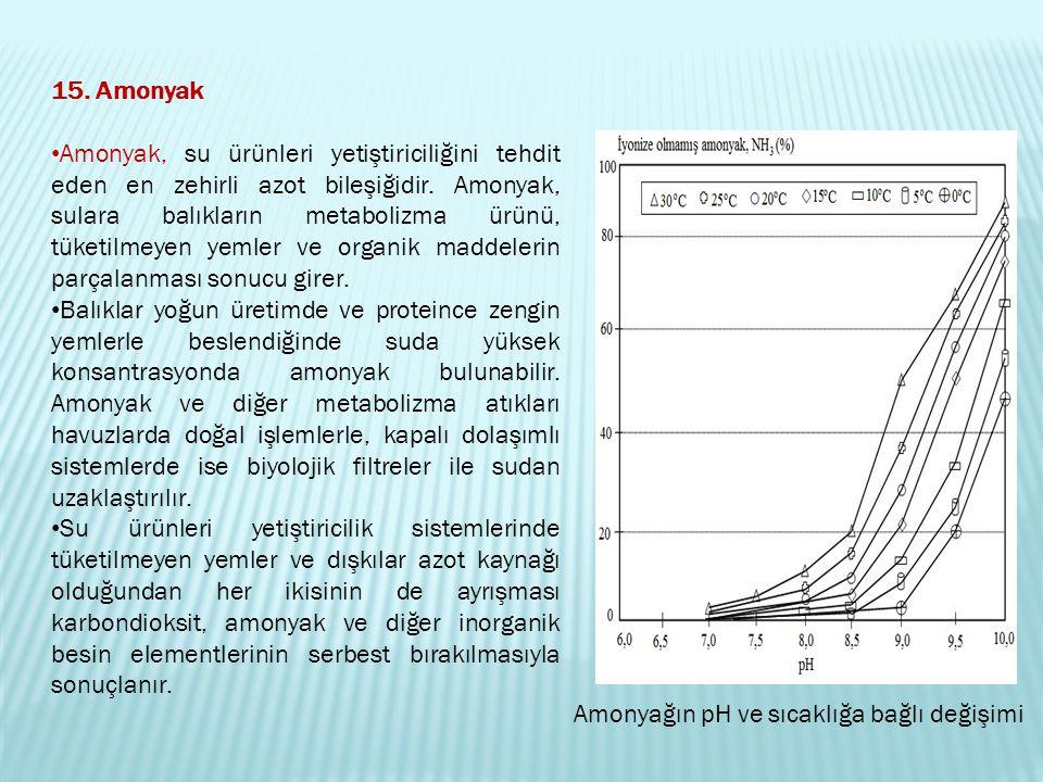 15. Amonyak Amonyak, su ürünleri yetiştiriciliğini tehdit eden en zehirli azot bileşiğidir. Amonyak, sulara balıkların metabolizma ürünü, tüketilmeyen
