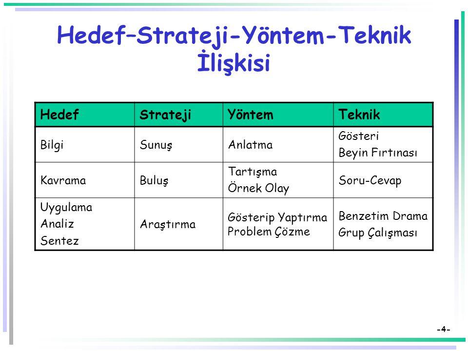 -4- Hedef–Strateji-Yöntem-Teknik İlişkisi HedefStratejiYöntemTeknik BilgiSunuşAnlatma Gösteri Beyin Fırtınası KavramaBuluş Tartışma Örnek Olay Soru-Cevap Uygulama Analiz Sentez Araştırma Gösterip Yaptırma Problem Çözme Benzetim Drama Grup Çalışması