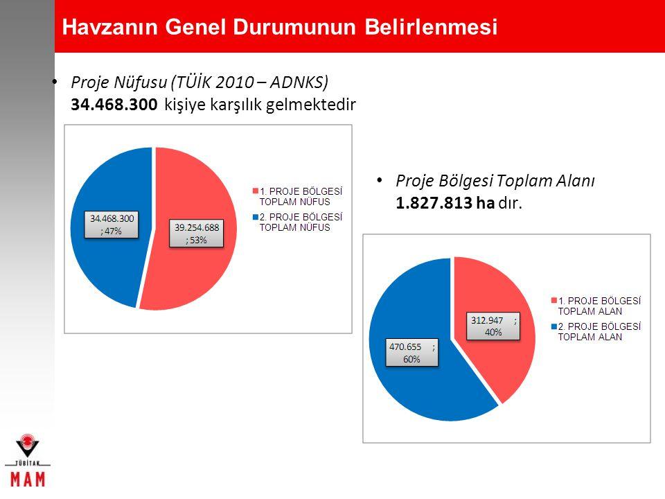 Havzanın Genel Durumunun Belirlenmesi Proje Nüfusu (TÜİK 2010 – ADNKS) 34.468.300 kişiye karşılık gelmektedir Proje Bölgesi Toplam Alanı 1.827.813 ha