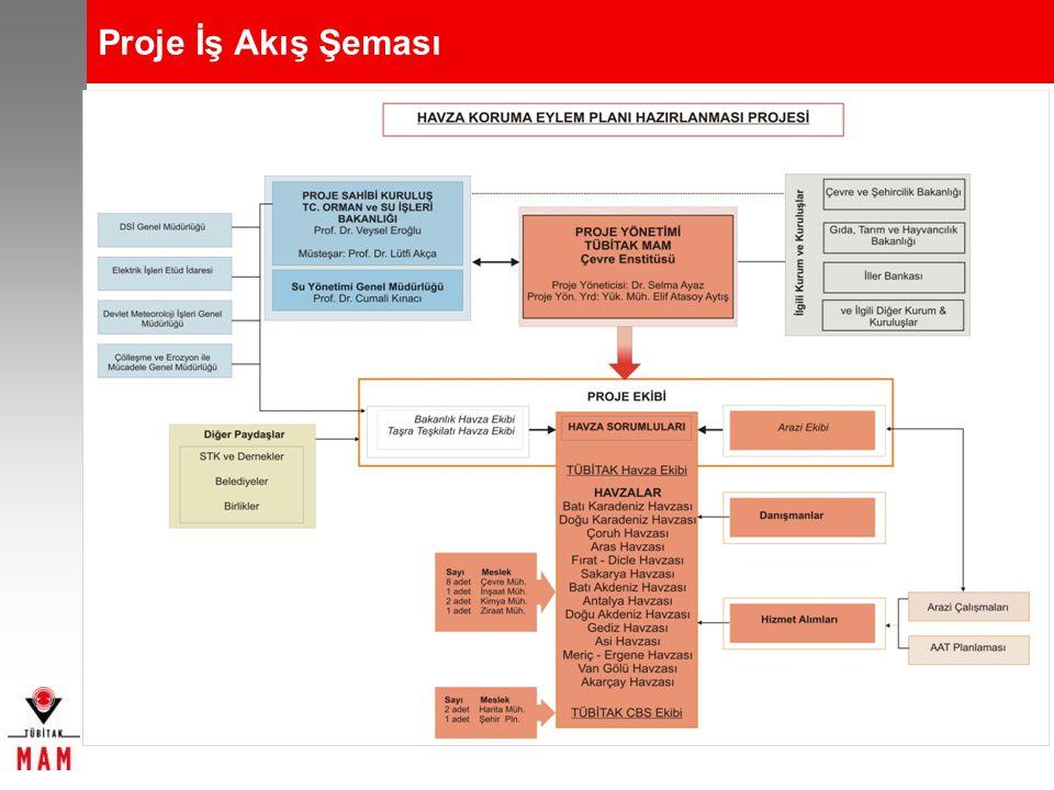 Proje İş Akış Şeması