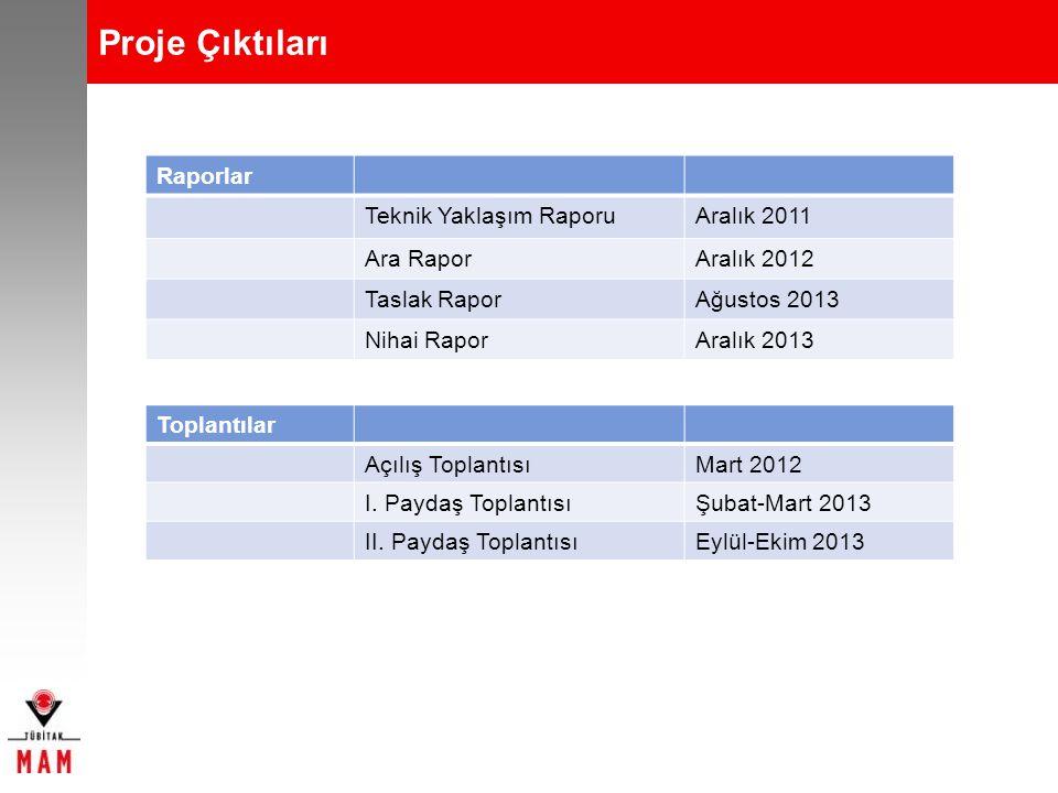 Proje Çıktıları Raporlar Teknik Yaklaşım RaporuAralık 2011 Ara RaporAralık 2012 Taslak RaporAğustos 2013 Nihai RaporAralık 2013 Toplantılar Açılış Top