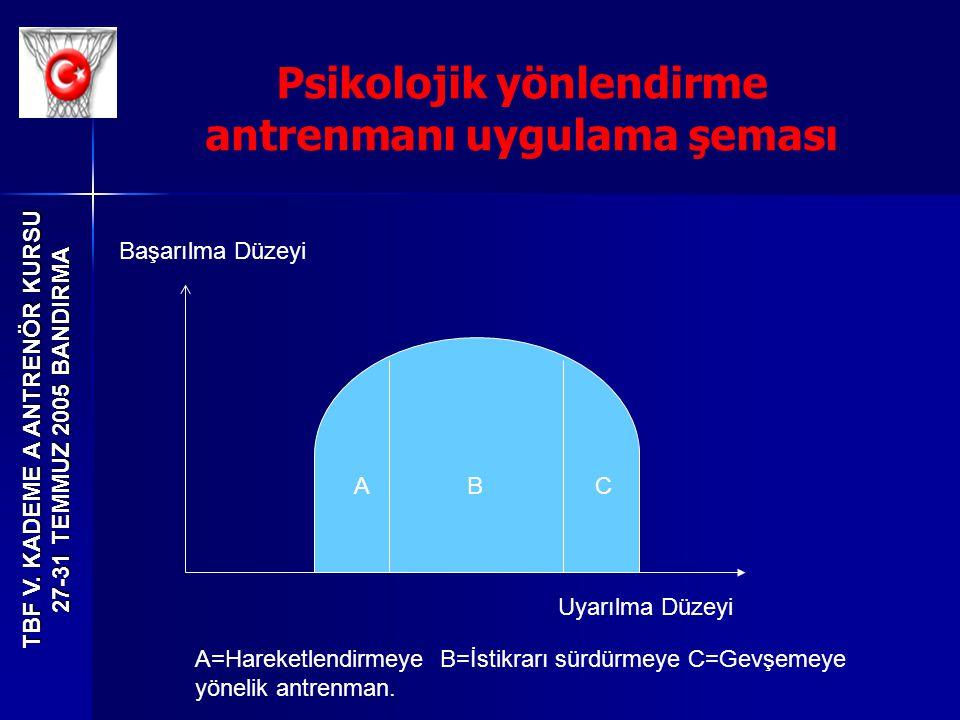 TBF V. KADEME A ANTRENÖR KURSU 27-31 TEMMUZ 2005 BANDIRMA Psikolojik yönlendirme antrenmanı uygulama şeması ABC Uyarılma Düzeyi Başarılma Düzeyi A=Har