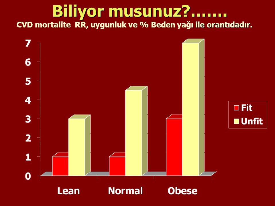 Biliyor musunuz?……. ı ile orantıdadır. CVD mortalite RR, uygunluk ve % Beden yağı ile orantıdadır.